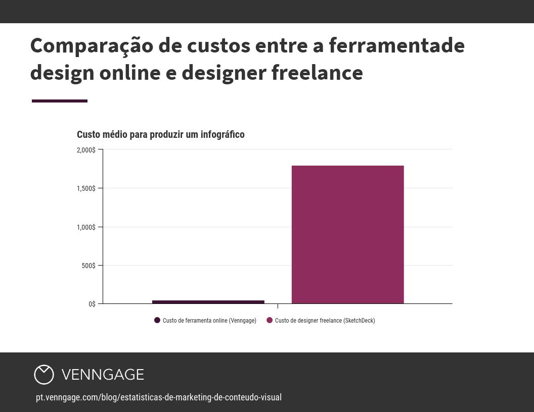 Comparação de custos entre a ferramentade design online e designer freelance