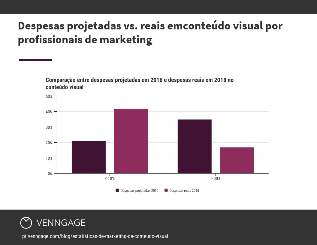 Despesas projetadas vs. reais emconteúdo visual por profissionais de marketing