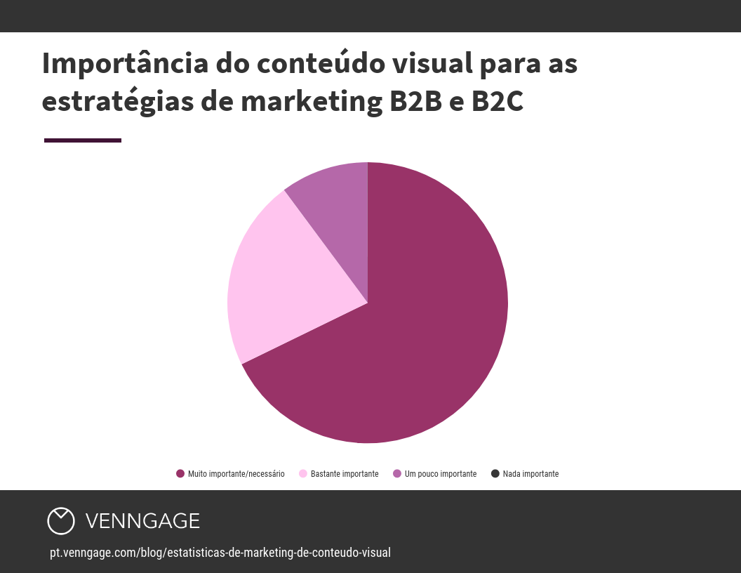 Importância do conteúdo visual para as estratégias de marketing B2B e B2C