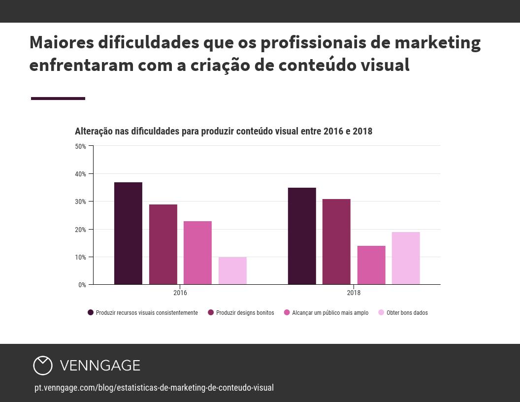 Maiores dificuldades que os profissionais de marketing enfrentaram com a criação de conteúdo visual