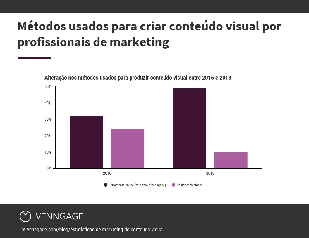 Métodos usados para criar conteúdo visual por profissionais de marketing