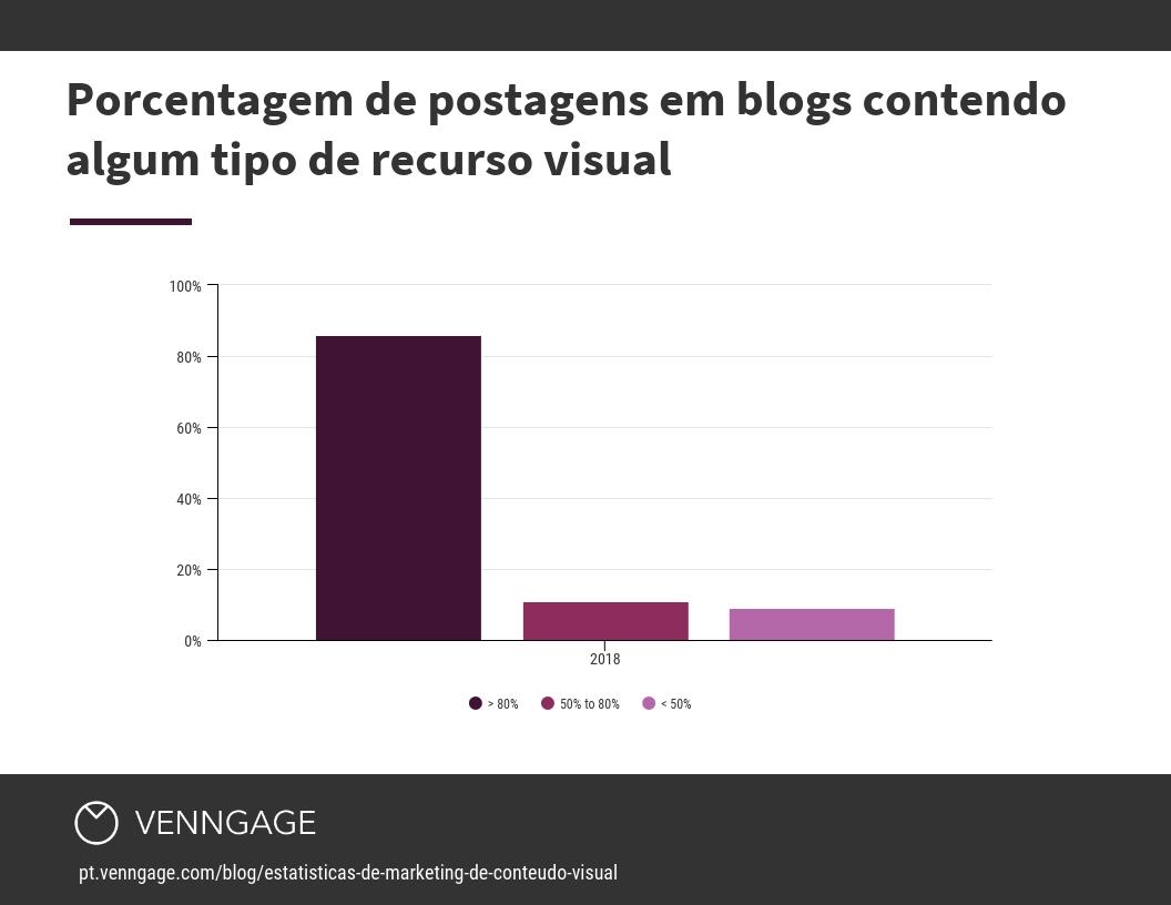 Porcentagem de postagens em blogs contendo algum tipo de recurso visual