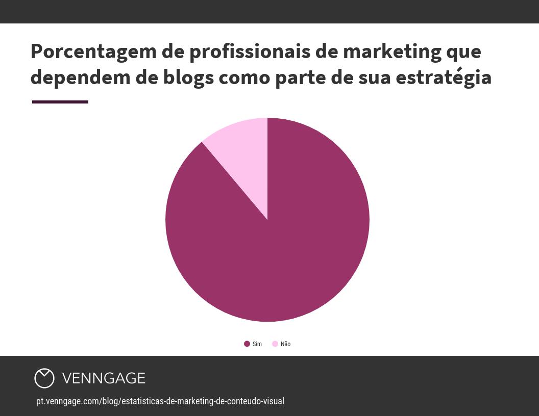 Porcentagem de profissionais de marketing que dependem de blogs como parte de sua estratégia