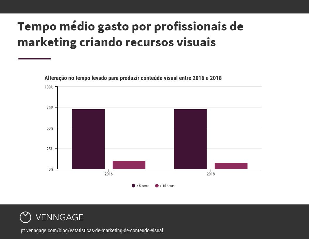 Tempo médio gasto por profissionais de marketing criando recursos visuais