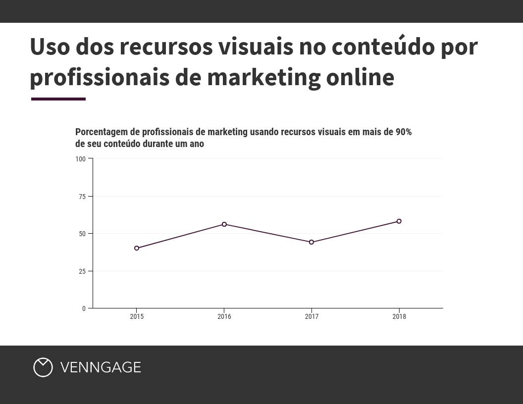 Uso dos recursos visuais no conteúdo por profissionais de marketing online