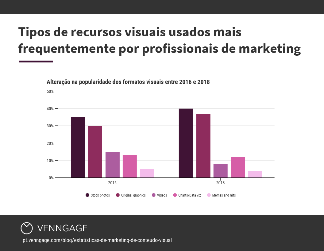 tipos de recursos visuais usados marketing