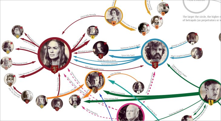 Todas as traições em Game of Thrones [Infográfico]