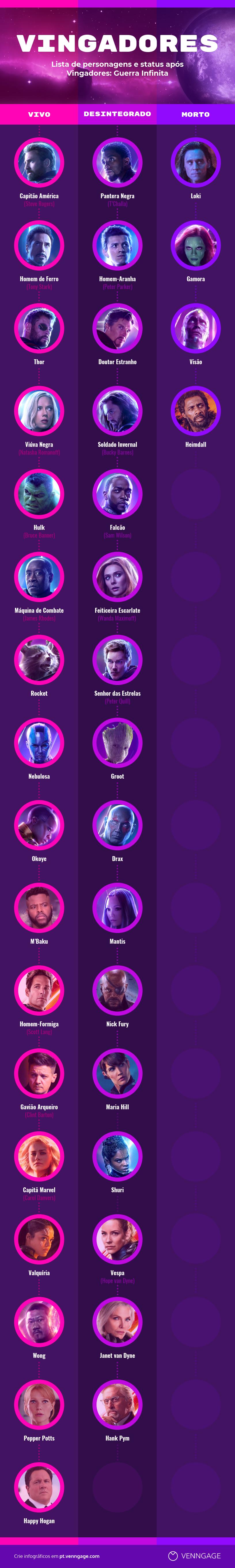 Vingadores lista de personagens e status
