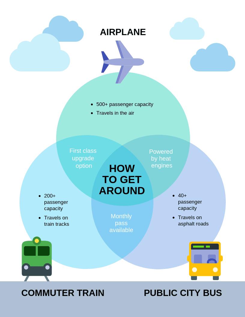 modelo grafico diagrama de venn