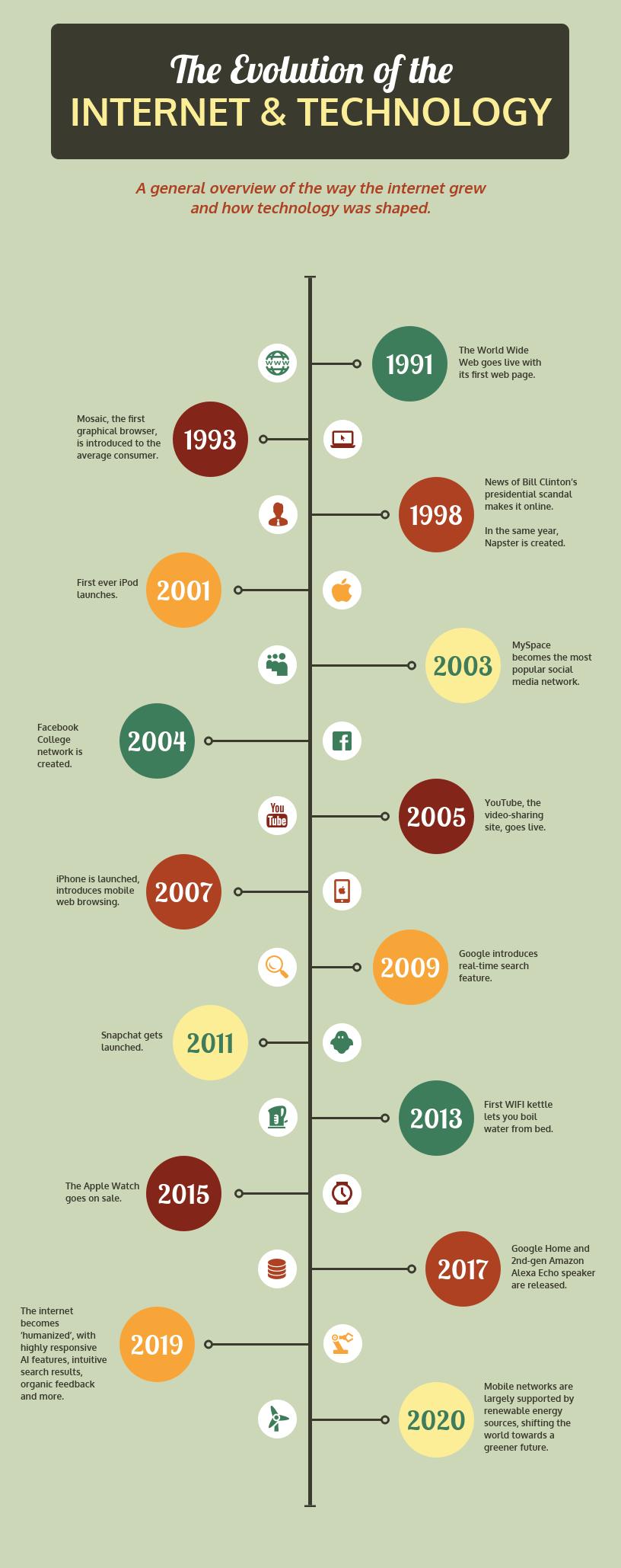 infografico linha do tempo