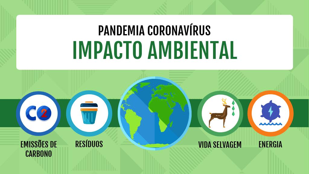 coronavirus impacto ambiental