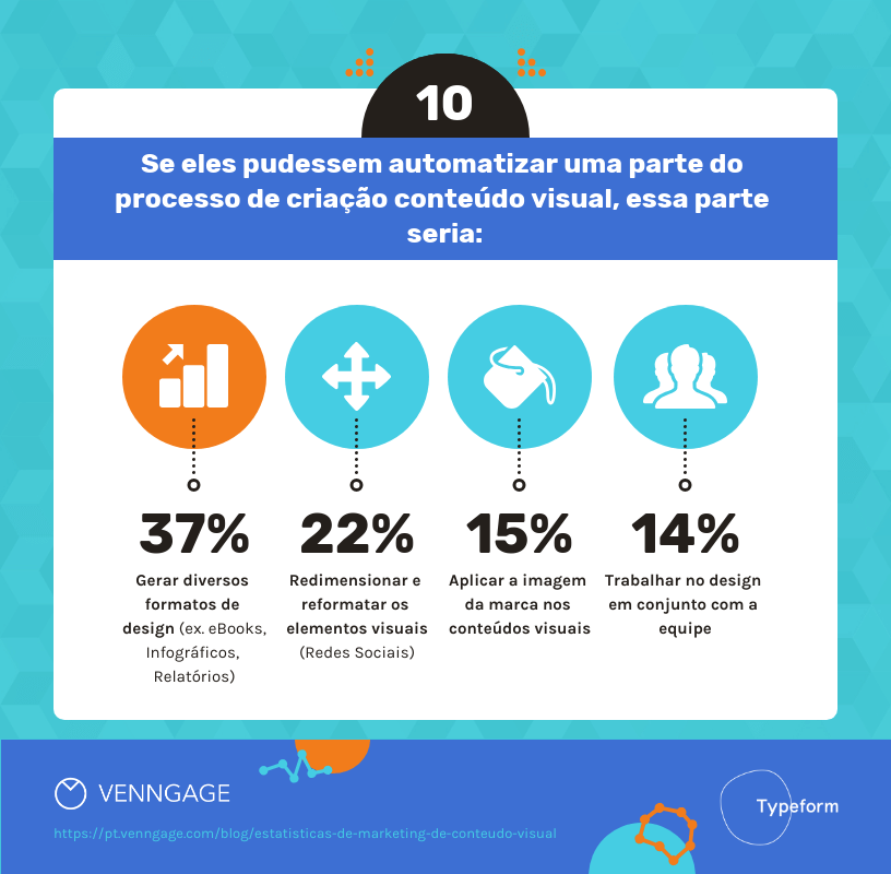 estatisticas marketing de conteudo visual 10