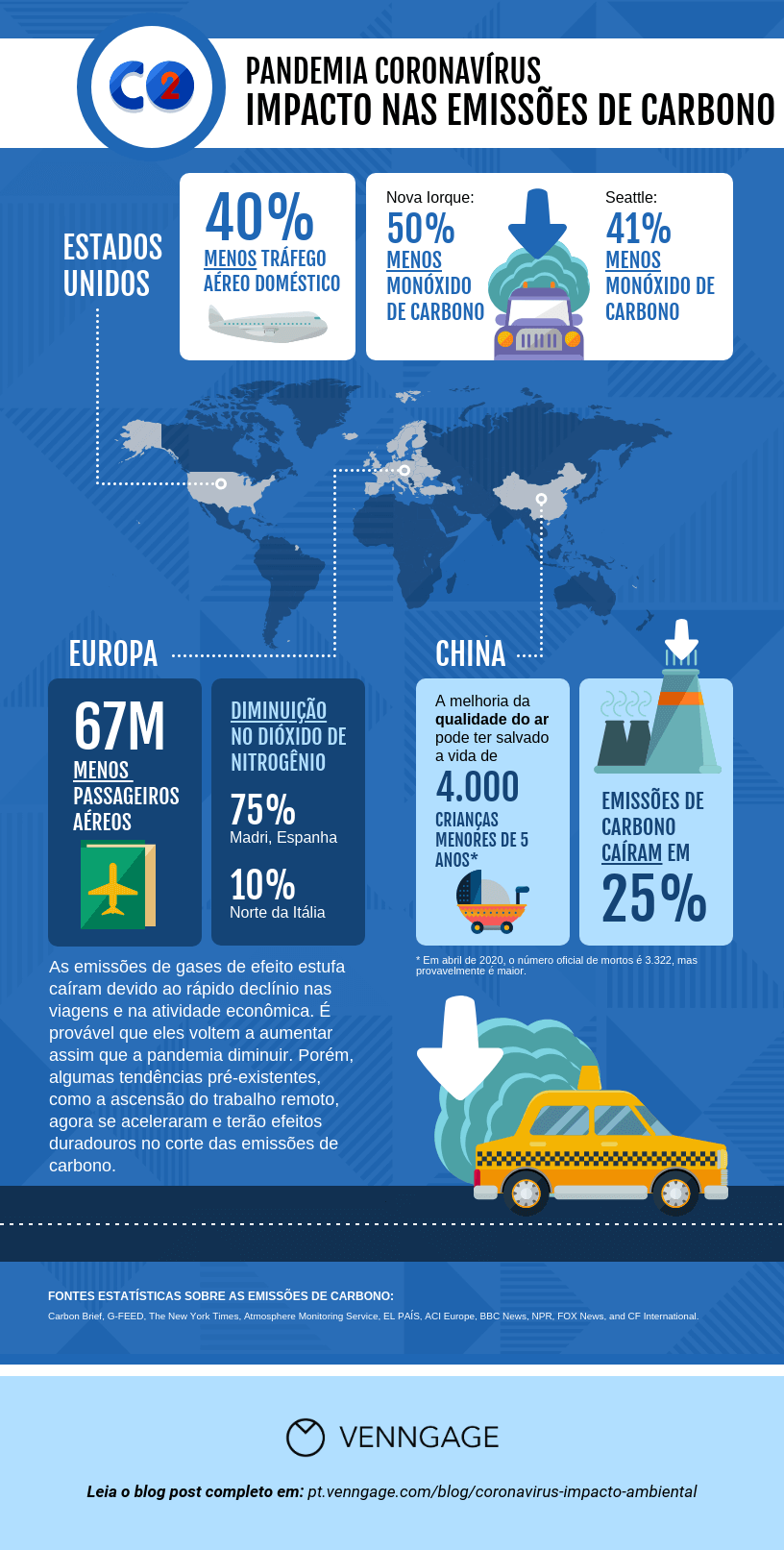 impacto ambiental emissao de carbono