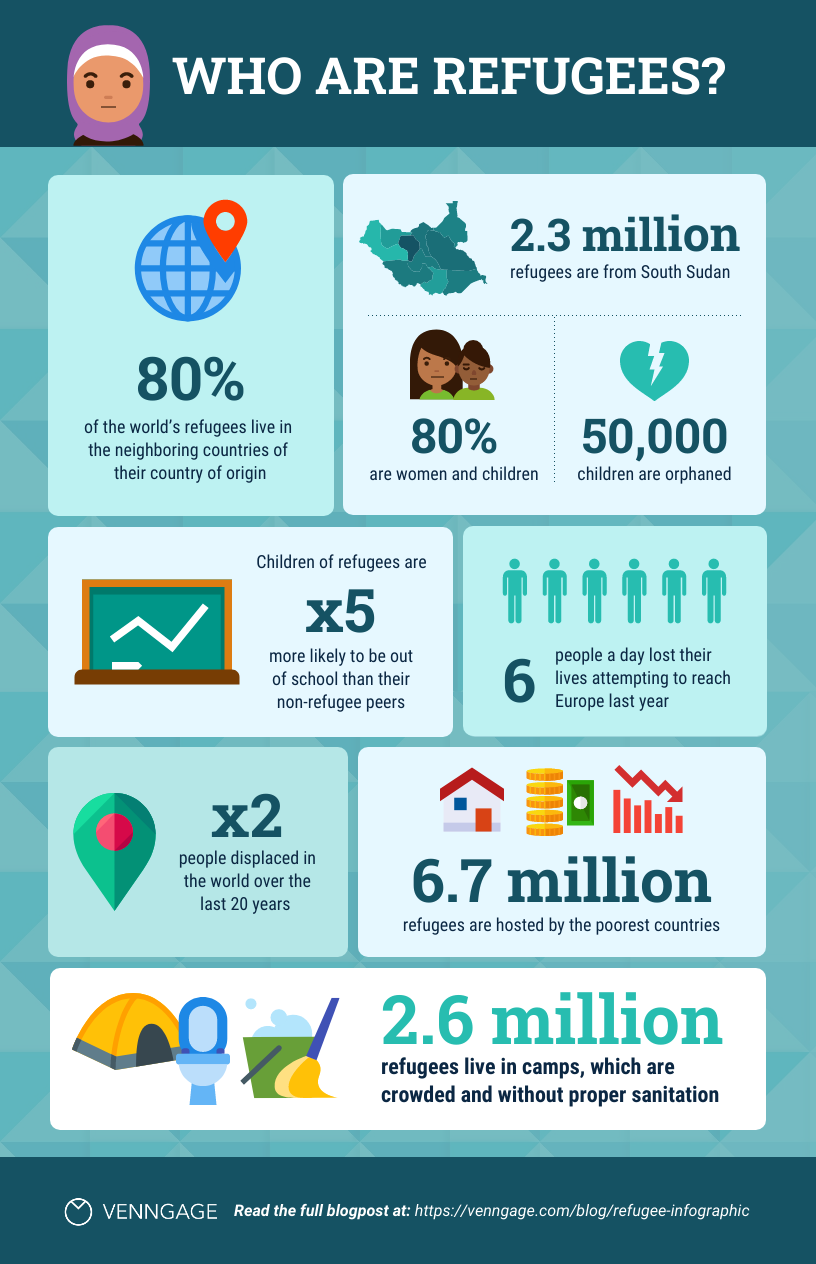 refugee statistical infographic