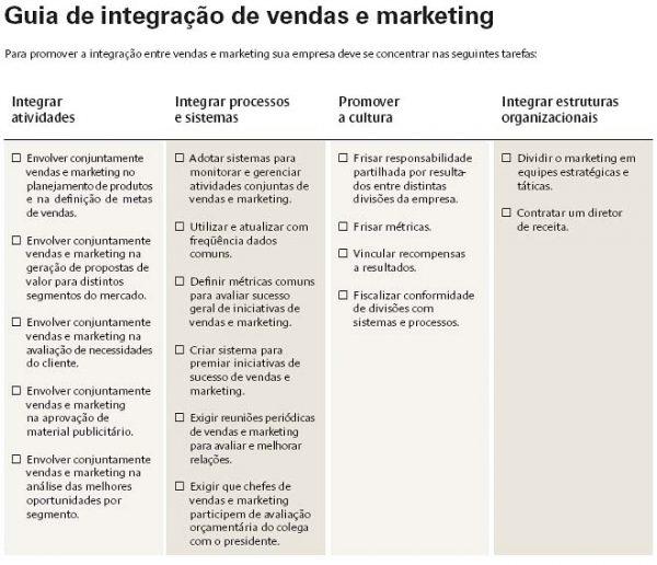 alinhamento entre marketing e vendas